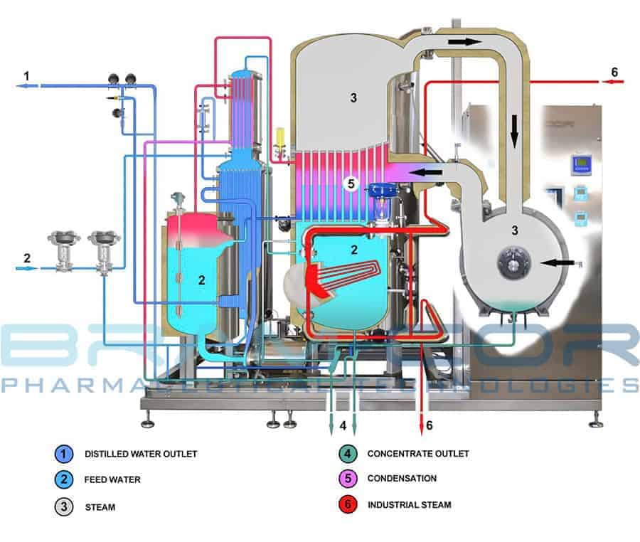 BRAM-COR STMC - Vapor Compression Distiller - function chart