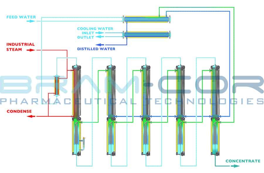 Multiple Effect Distiller operating system