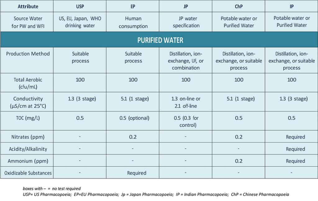 Purified Water (PW) table – Differences in Pharmacopoeias (data can change without notice)