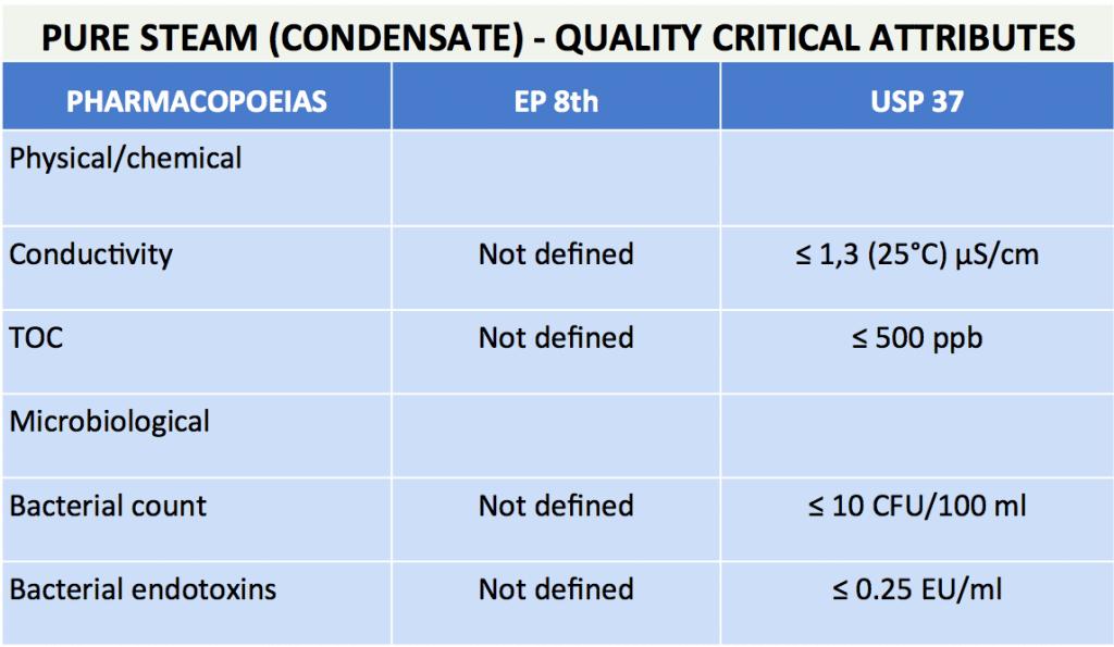 Pure Steam (condensate) - Quality Critical Attributes